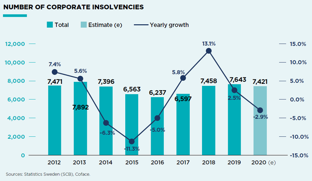 Corporate Insolvencies in Sweden