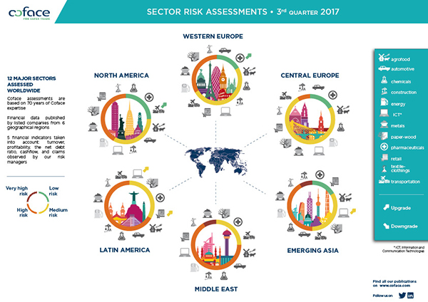 12-major-sectors-assessed-worlwide